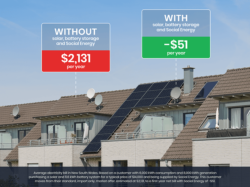 without with solar