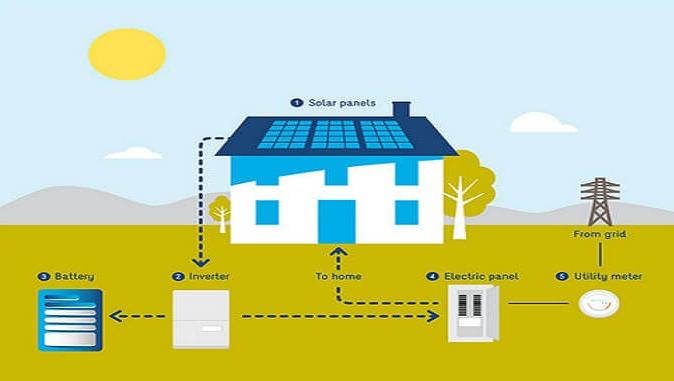 best solar panel battery brisbane